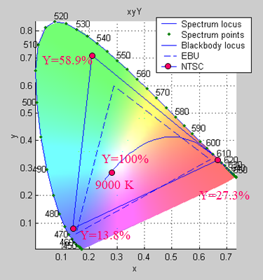 ColorDiagram